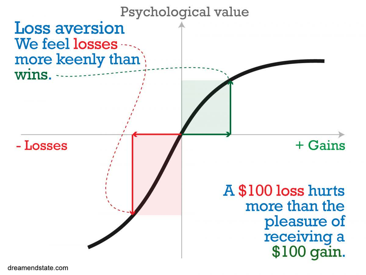 Prospect Theory: As the stock market falls, loss aversion reigns