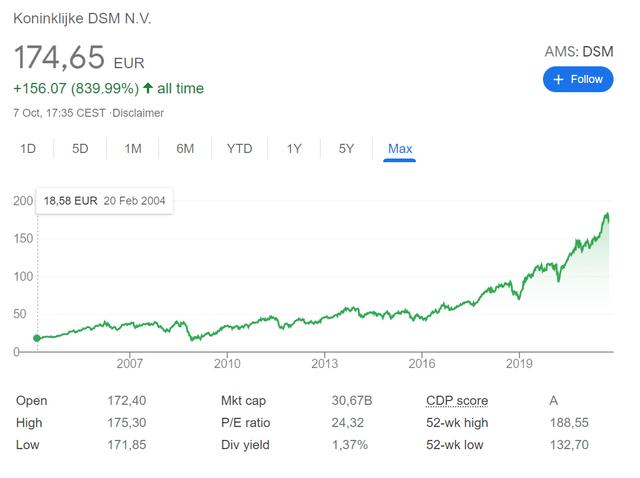 DSM STOCK PRICE HISTORICAL CHART