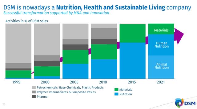 DSM nutrition overview – Source: 2020 Results presentation