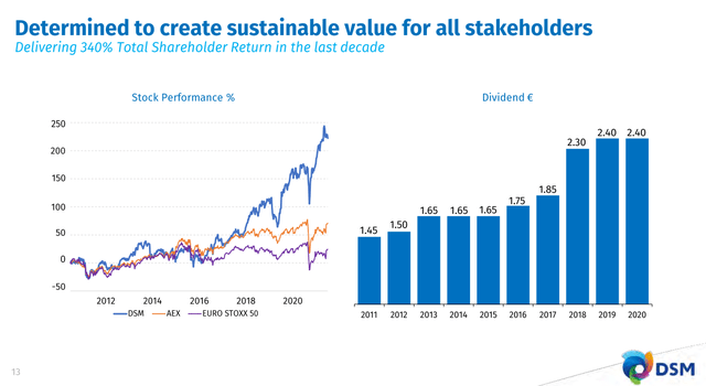 DSM dividend and stock performance