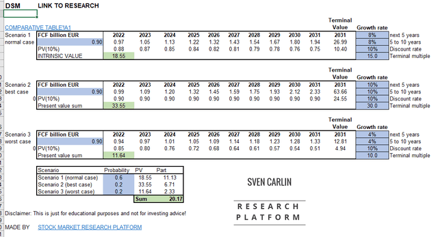 DSM Stock Valuation