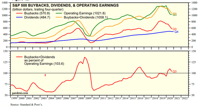 S&P 500 buybacks and dividends as percentage of operating earnings – Source: Yardeni