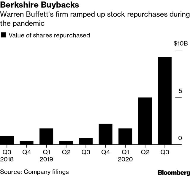 Berkshire buybacks – Source: Bloomberg