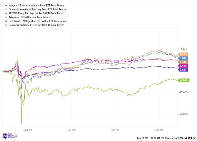 Vanguard Total International Bond ETF: Exposure To Global Bond Market (NASDAQ:BNDX)