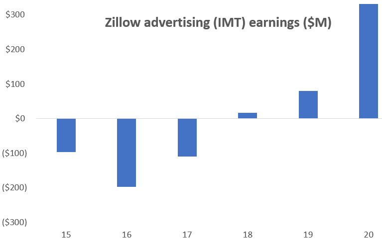 Zillow Not Nearly Enough Is There To Justify The Current Stock Price Nasdaq Z Seeking Alpha