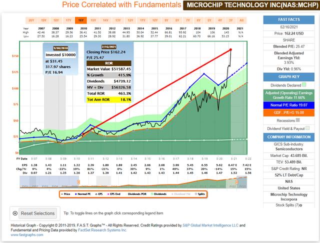 Sell Tech Stock
