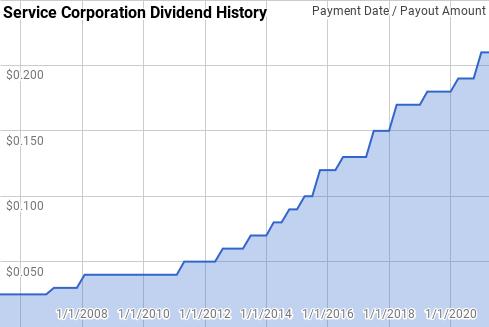 Service Corporation Dividend History