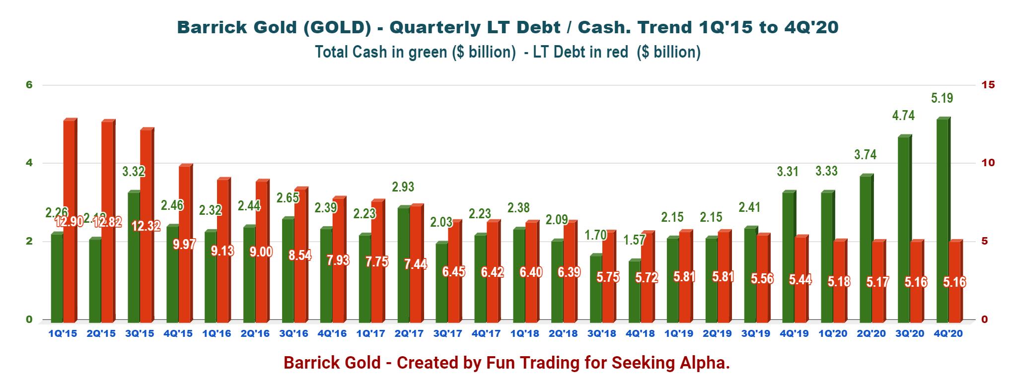 barrick gold dividende 2021