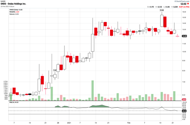 Arkk Stock Holdings