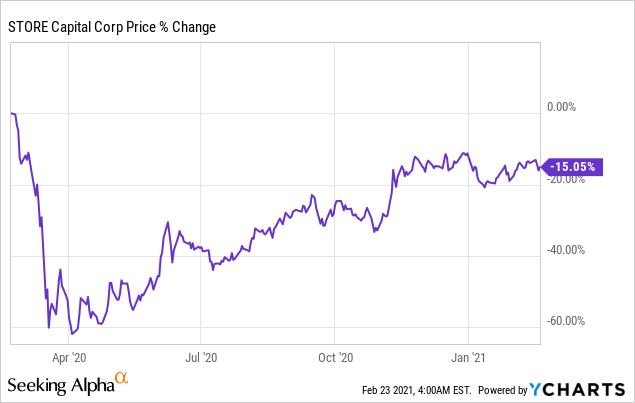 Buy Warren Buffett's Largest REIT: STORE Capital (NYSE:STOR)