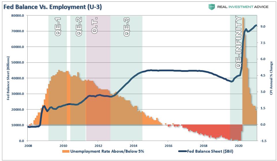https://static.seekingalpha.com/uploads/2021/2/27/saupload_Fed-Balance-Sheet-U3-Employment-022421.png