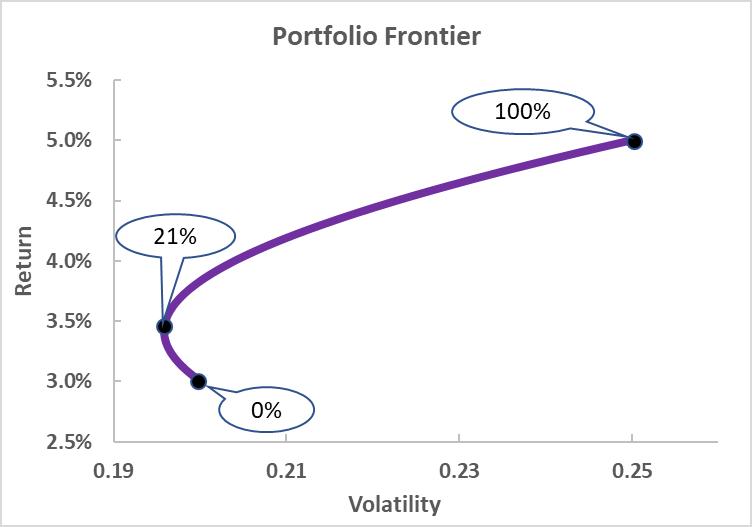 UnitedHealth Group: Portfolio Benefits In 12 Graphics (NYSE:UNH)
