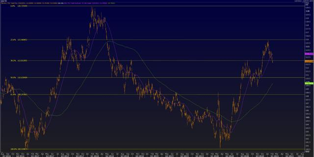 Plus Trading Markets | Plus Demo