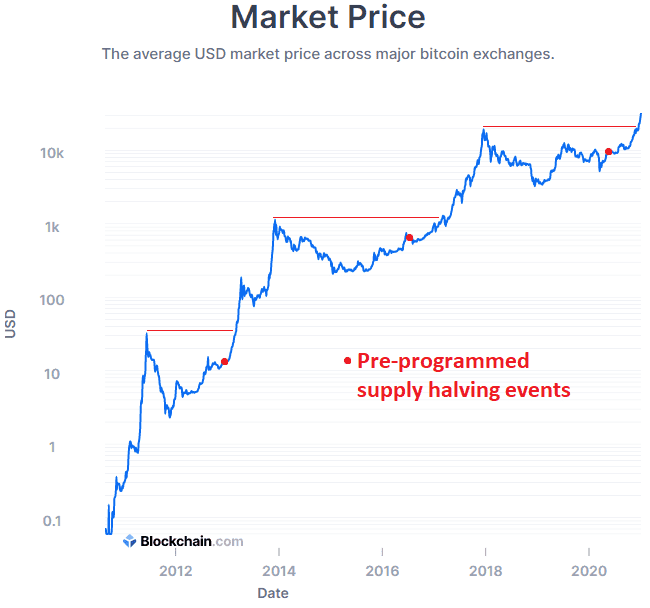 bitcoin ponzi schemos suėmimas)