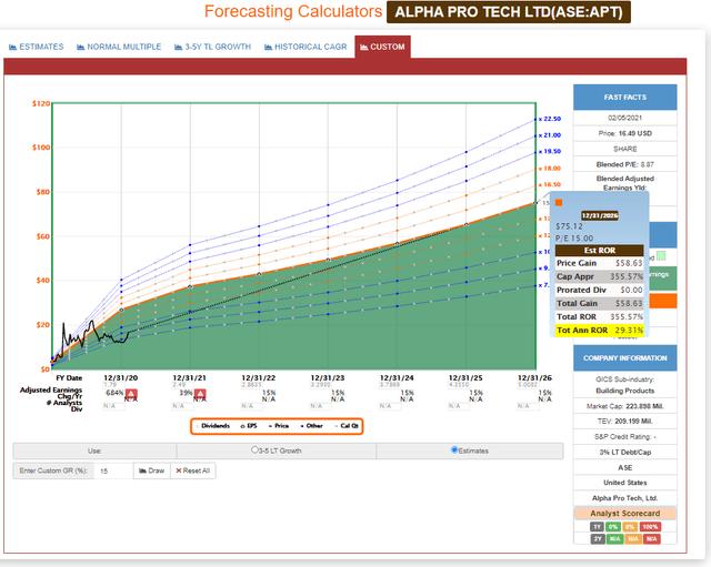 Alpha Pro Tech FAST Graph