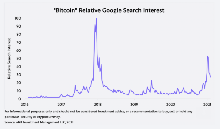 Bitcoin Hype Seems Contained Ark Invest Seeking Alpha