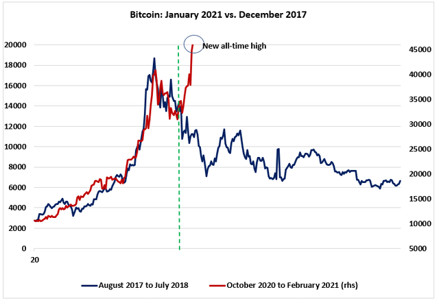 Growing Skepticism Over The Future Of Monetary Policy Sends Bitcoin To New Record Highs