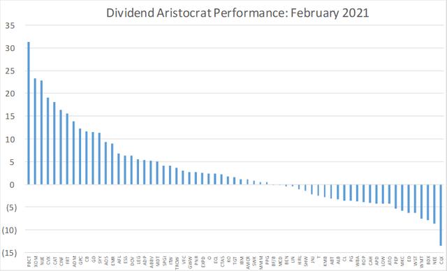 Dividend Aristocrat Performance: February 2021 (BATS:NOBL)