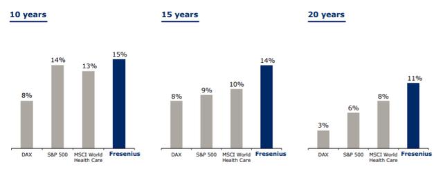 Fresenius stock total shareholder return – Source: investor presentation