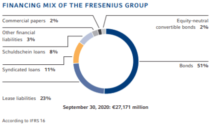 Financing mix – Source: Factsheet