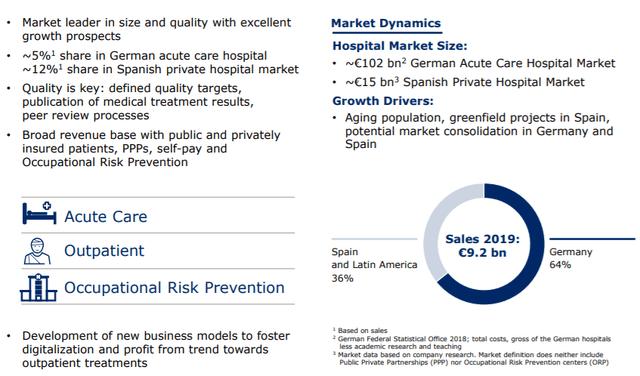 Fresenius Helios segment description – Source: investor presentation