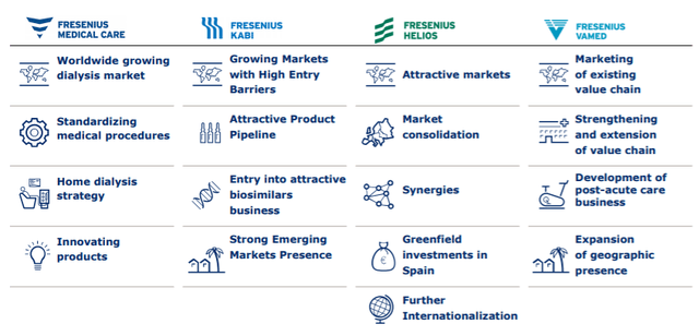 Fresenius stock growth overview – Source: investor presentation