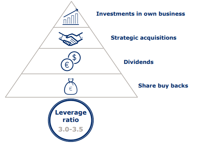 Capital deployment focus – Source: investor presentation
