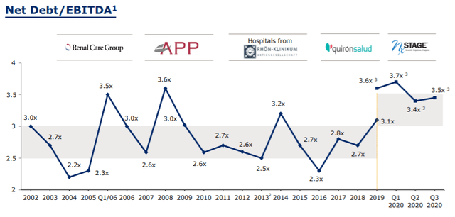 Fresenius stock leverage overview – Source: investor presentation