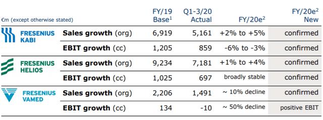 Fresenius stock confirmed outlook – Source: investor presentation