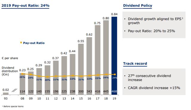 Fresenius stock dividend history – Source: investor presentation