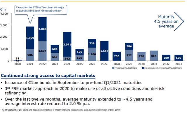 Fresenius stock long-term debt maturities – Source: investor presentation