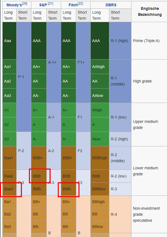 Fresenius stock credit rating – Source: annual report 2019; Wikipedia
