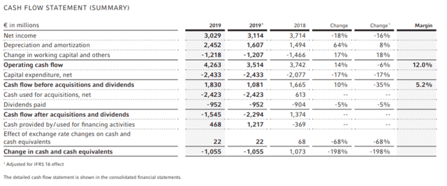 Fresenius stock cashflow overview – Source: annual report 2019