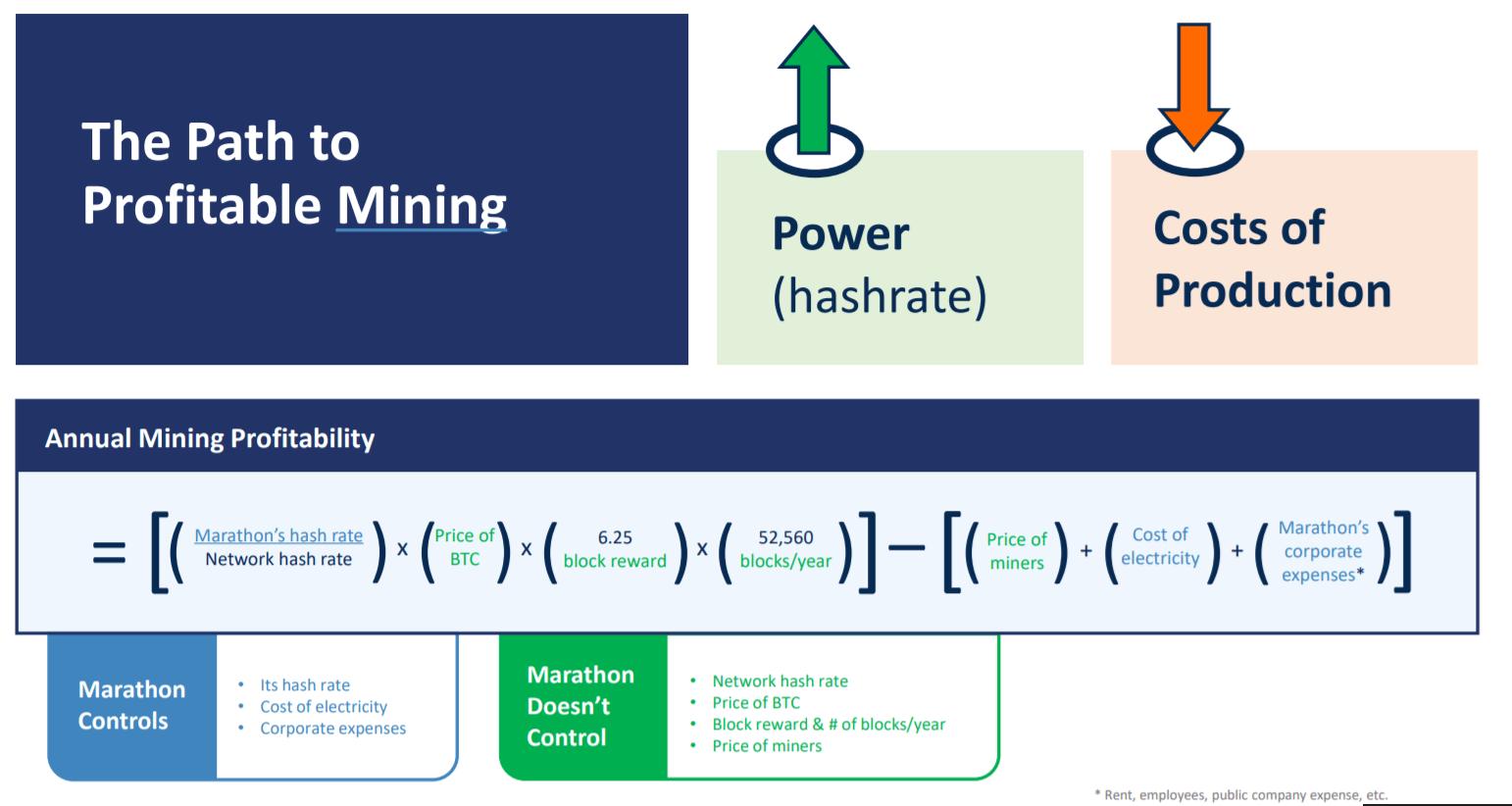 investuokite į bitcoin mining company prekybos centrai priimantys bitcoins