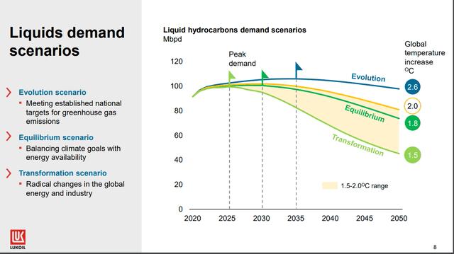 Oil demand forecast – Source: Lukoil
