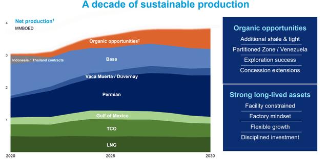 CVX's production forecast – Source: CVX investor relations