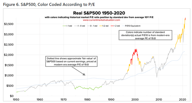 S&P 500 1950-2020