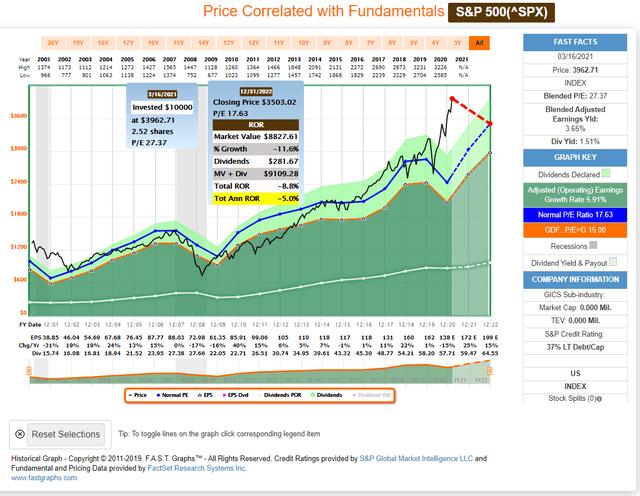 S&P 500 FAST Graph