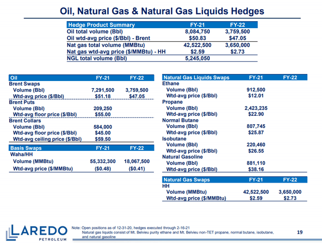 Laredo Petroleum: LPI has additional upside in steady $50s oil price environment