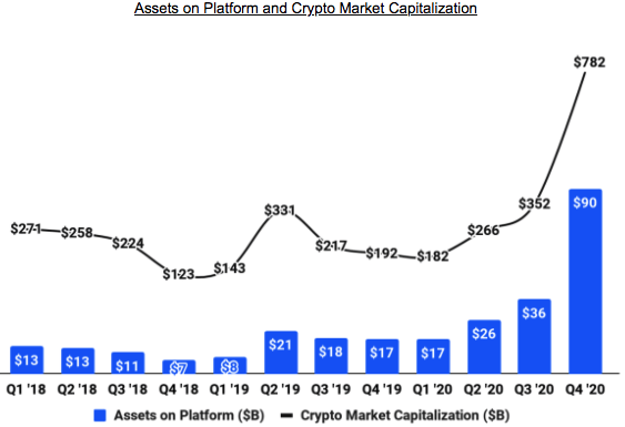 Coinbase Pass On The Upcoming Ipo At 100b Valuation Private Coinb Seeking Alpha