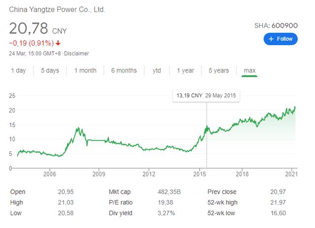 China Yangtze Power stock price chart – SHA:600900