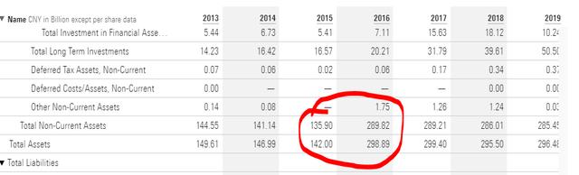 China Yangtze Power Stock Analysis – Liabilities – Source: CYPC Quote