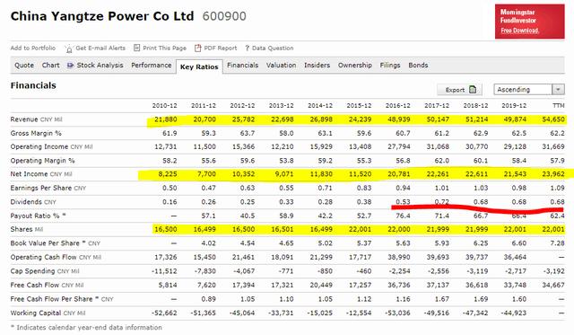 China Yangtze Power Stock Analysis – Financials Summary – Source: CYPC Quote