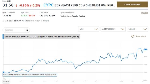 CYPC stock London listing