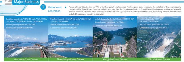 CYPC stock analysis – Hydropower stations – Source: China Yangtze Power Stock Analysis