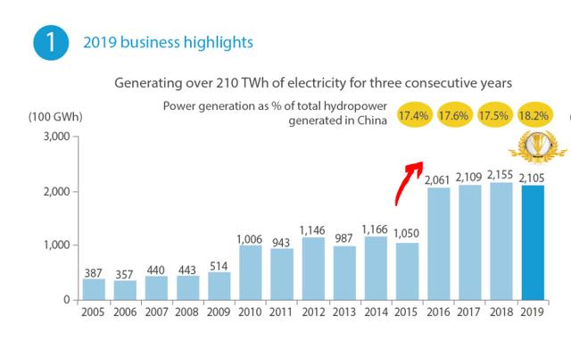 China Yangtze Power Stock Analysis – Source: China Yangtze Power Stock Analysis 2019 Annual Report