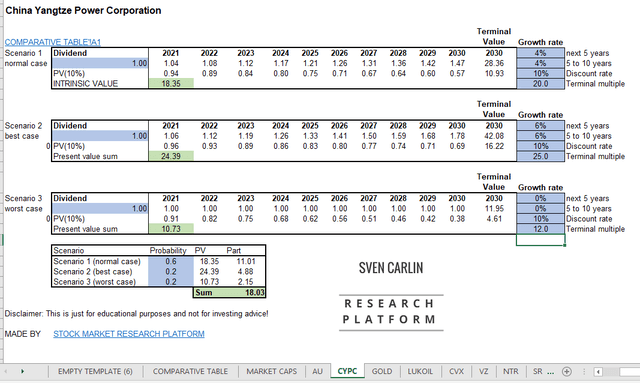 CYPC stock valuation – you can download the template here