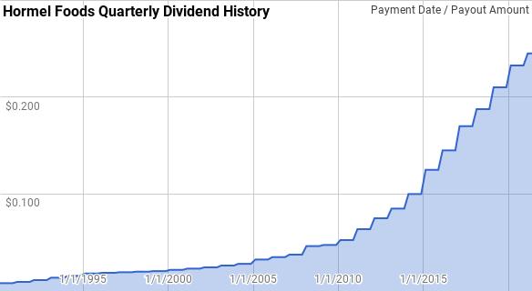 Hormel Foods Dividend History