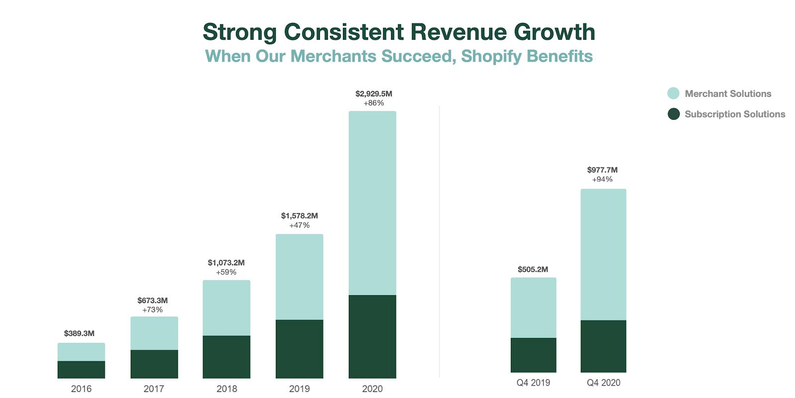 Will Shopify's SHOP Stock Split in the Near Future   Seeking Alpha