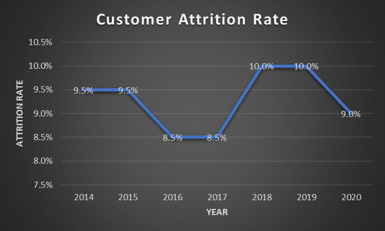 Salesforce (NYSE: CRM) Has Fallen Enough